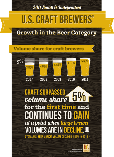 US craft beer image